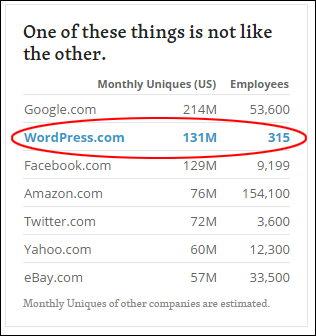 WordPress (hosted) unique monthly visits