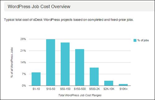 WordPress Job Cost Overview - ODesk.com