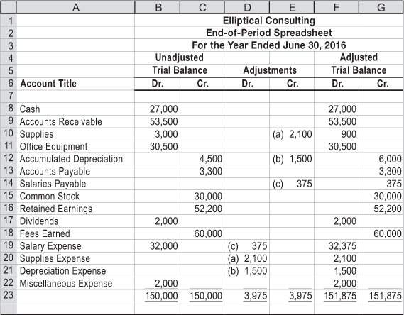 Solved The Following End Of Period Spreadsheet Was Prepar