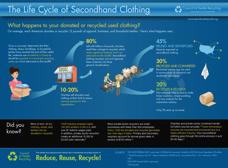Clothing Life Cycle