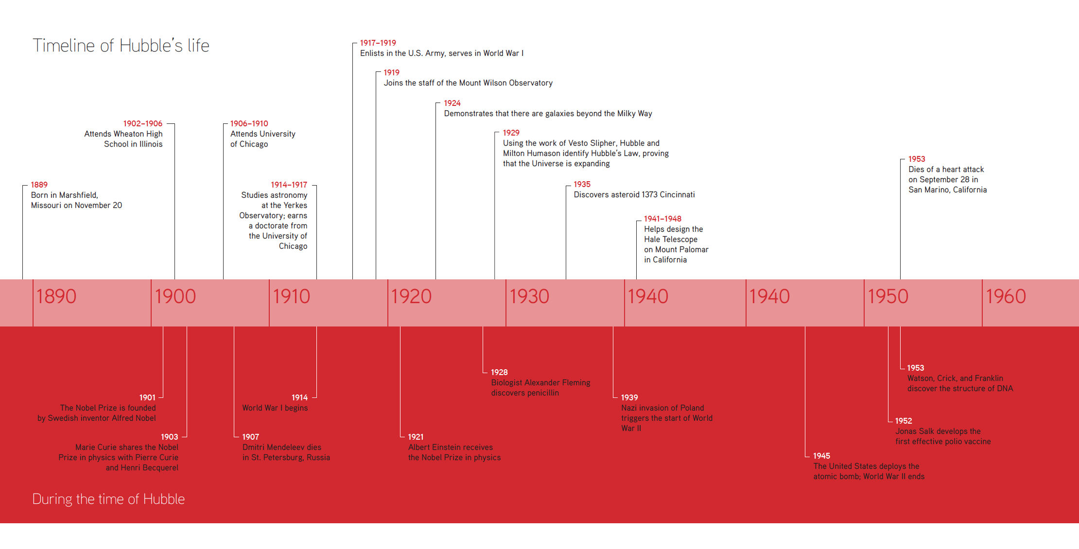 Edwin Hubble Article