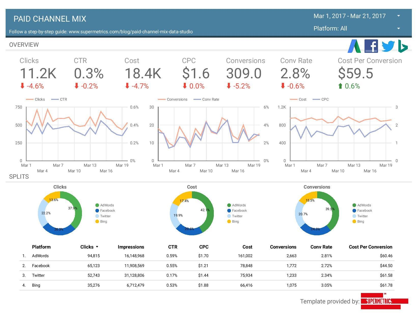 Creating Data Studio Dashboard With Adwords Facebook Twitter