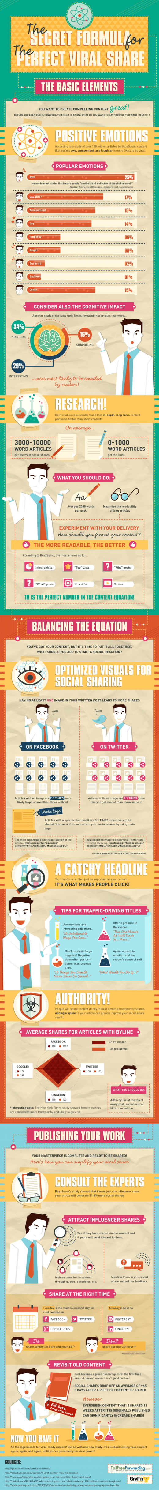 creating viral content