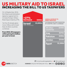 Image result for US aid to israel