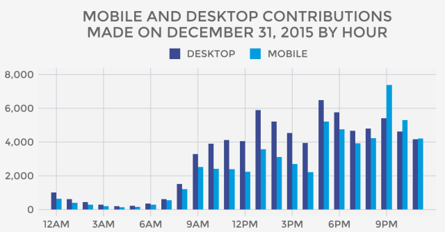 Mobile and desktop contributions made on December 31, 2015 by hour