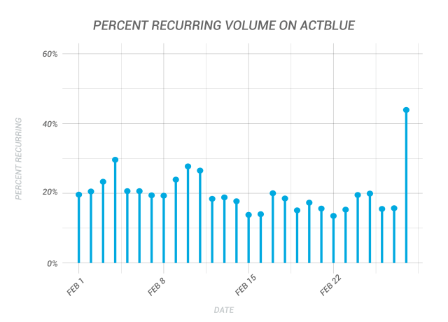 Percent Recurring Volume On ActBlue