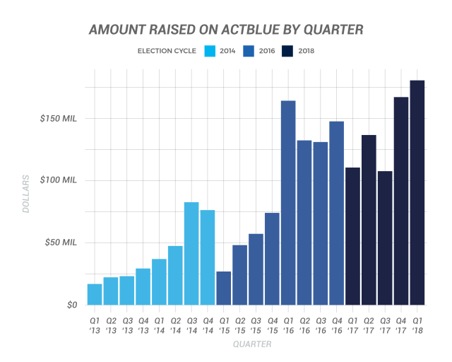 Amount Raised on ActBlue by Quarter