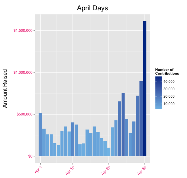 april day chart