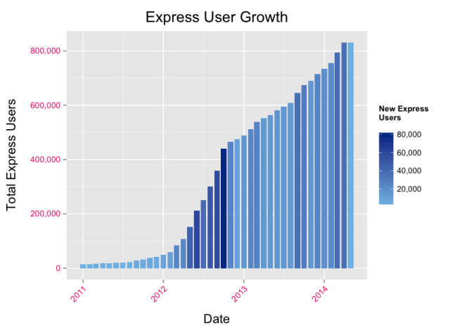 express growth chart