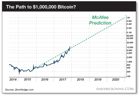 Image result for bitcoin market cap growth 2019