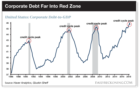 Corporate Debt Far Into Red Zone