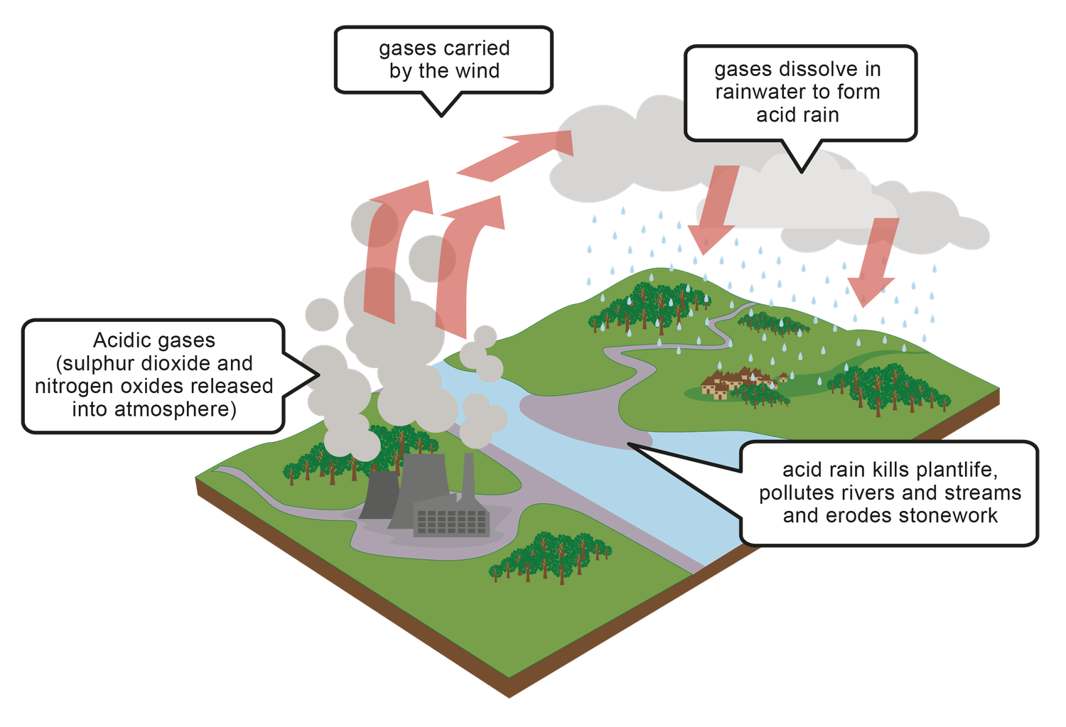 Effects Of Air Pollution Lesson