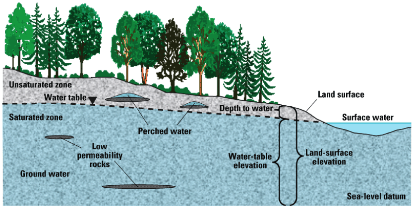 Groundwater Lesson