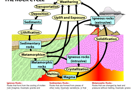 Rocks and minerals concept map path decorations pictures full minerals free full text mineralogical and geochemical no the rock cycle earth science visionlearning rock cycle singularity theories and methods for ccuart Gallery