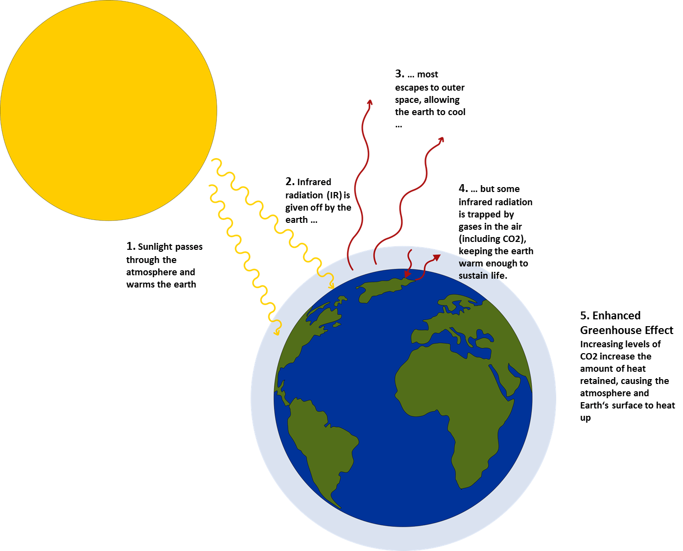 Greenhouse Effect Lesson