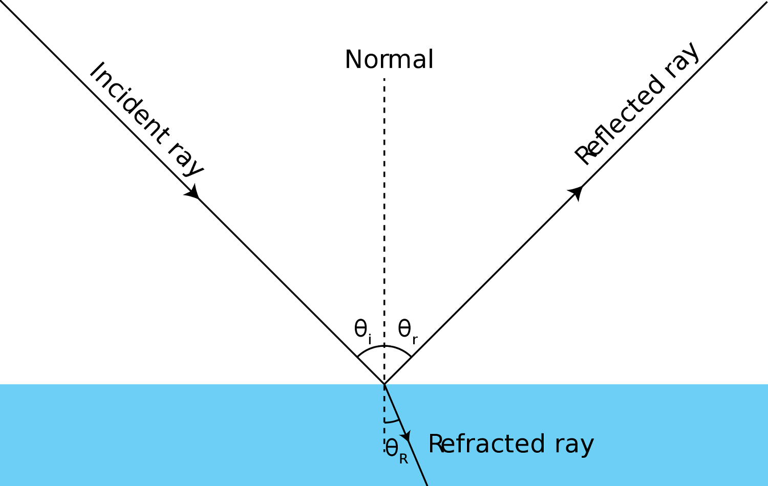 Law Of Reflection Lesson