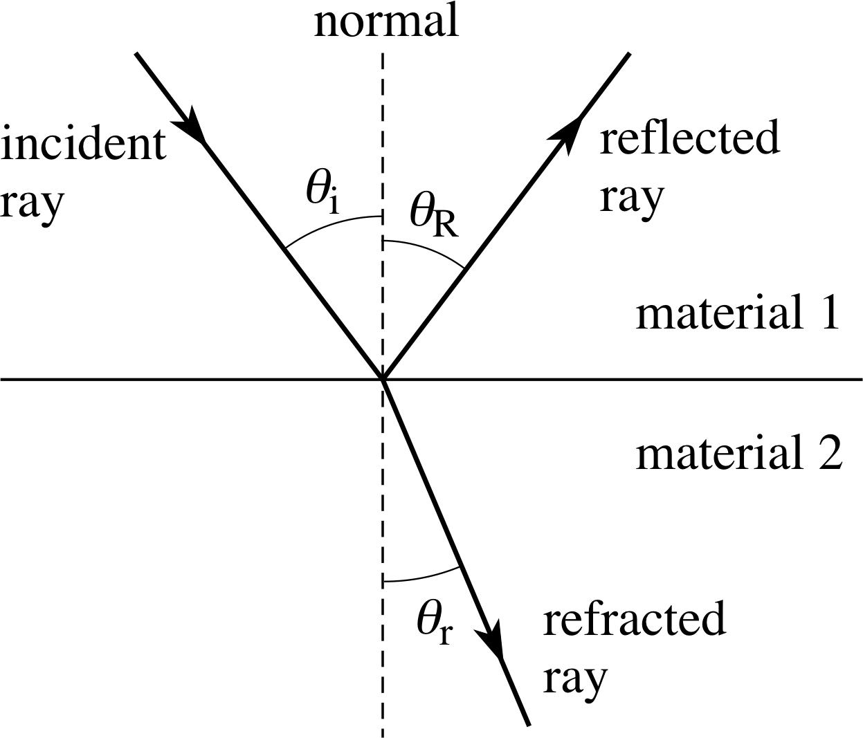 Optics Lesson