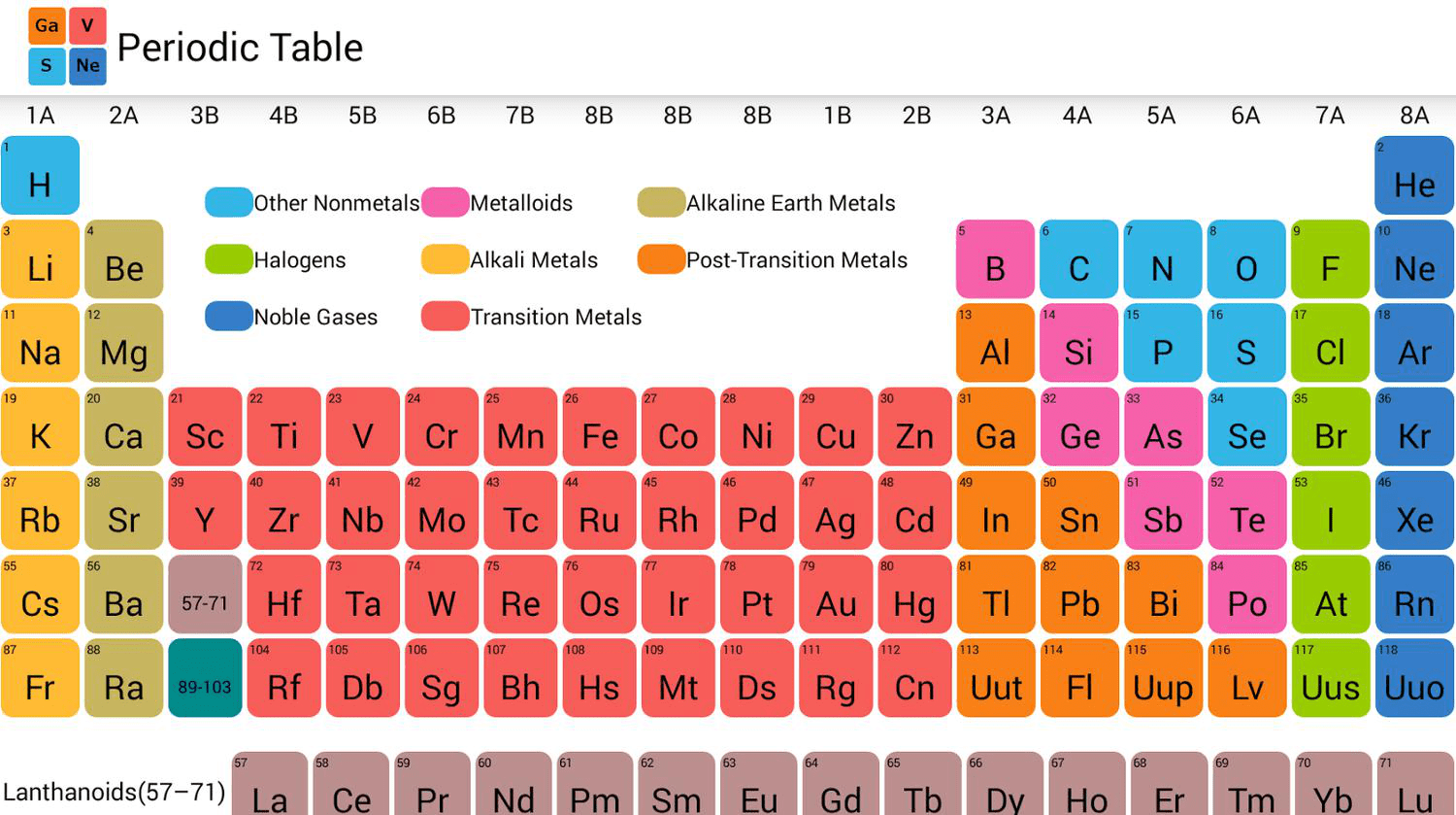 How Elements Are Organized Lesson