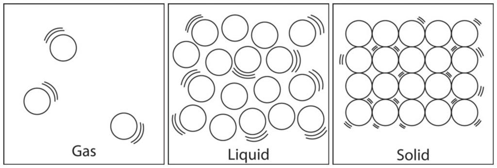 Solids Liquids Gases And Plasmas (lesson 0769)