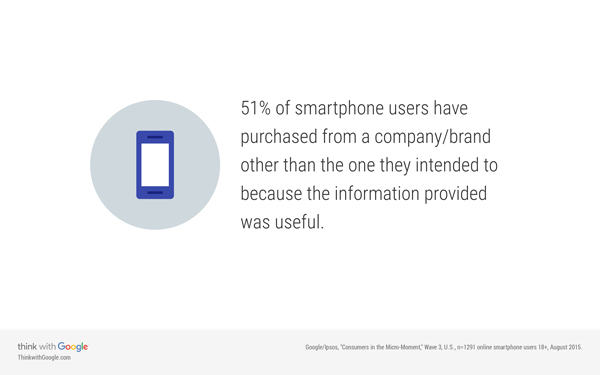 51 percent of smartphone users have purchased from a company becasue the information provided was useful