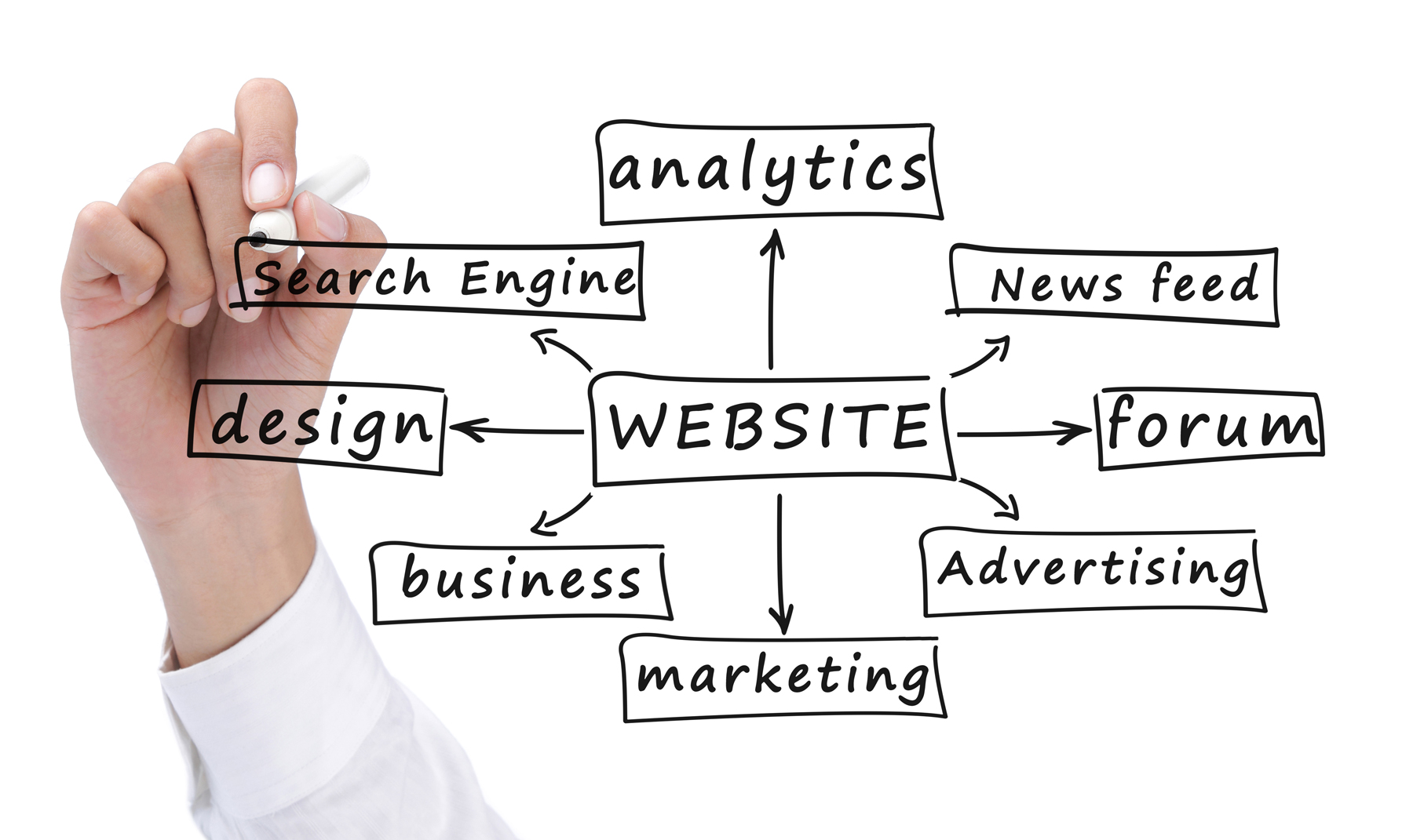 Your Website is the main hub of all marketing online and offline