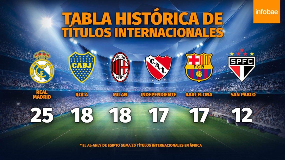 Así quedó la tabla histórica de títulos internacionales tras las última conquistas de Independiente y Real Madrid