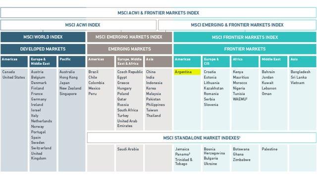 Tabla de categorías dentro de MSCI y los países dentro de cada una