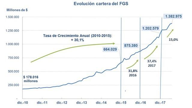 La evolución del valor del FGS en los últimos años