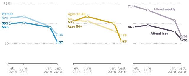 El porcentaje de católicos que creen que Francisco lidió correctamente con los escándalos sexuales en la Iglesia también está en caída desde febrero de 2014