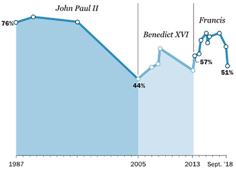 Porcentaje de adultos en EEUU que tienen una imagen positiva delPapa