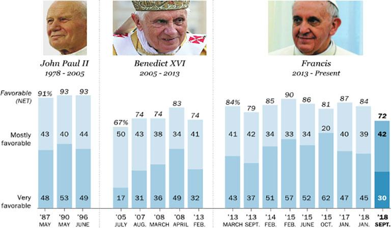 """Actualmente, sólo 3 de cada 10 católicos tienen una imagen """"muy positiva"""" del papa Francisco (Pew Research Center)"""