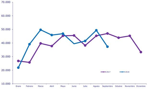 Producción de automóviles 2017 y 2018. Fuente: ADEFA