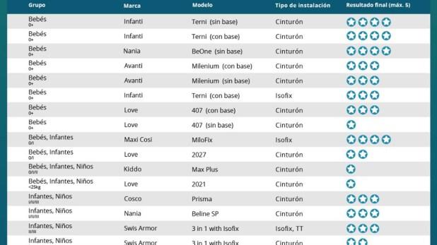 La lista de modelos evaluados por el programa PERSI y la calificación en estrellas.
