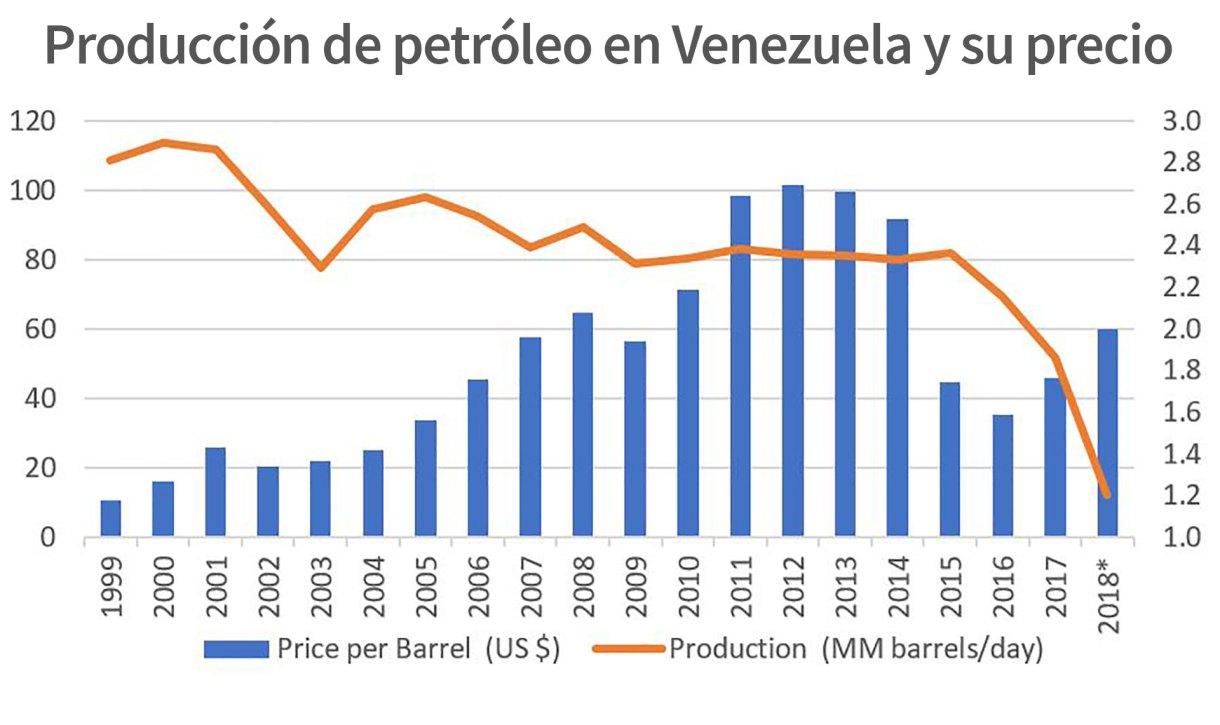 En azul, precio por barril en dólares; en naranja, la producción en millones de barriles por día.