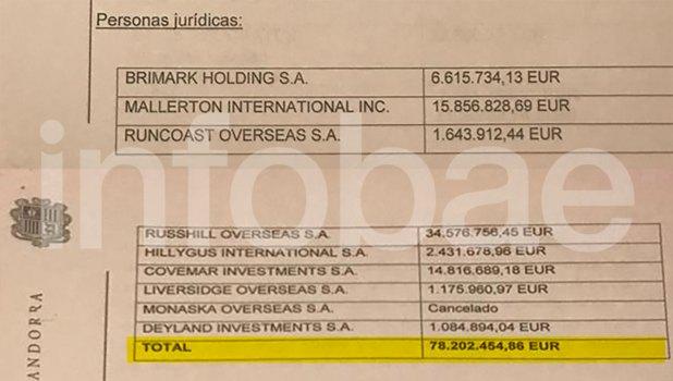 La cifra investigada en Andorra supera los 80 millones de euros
