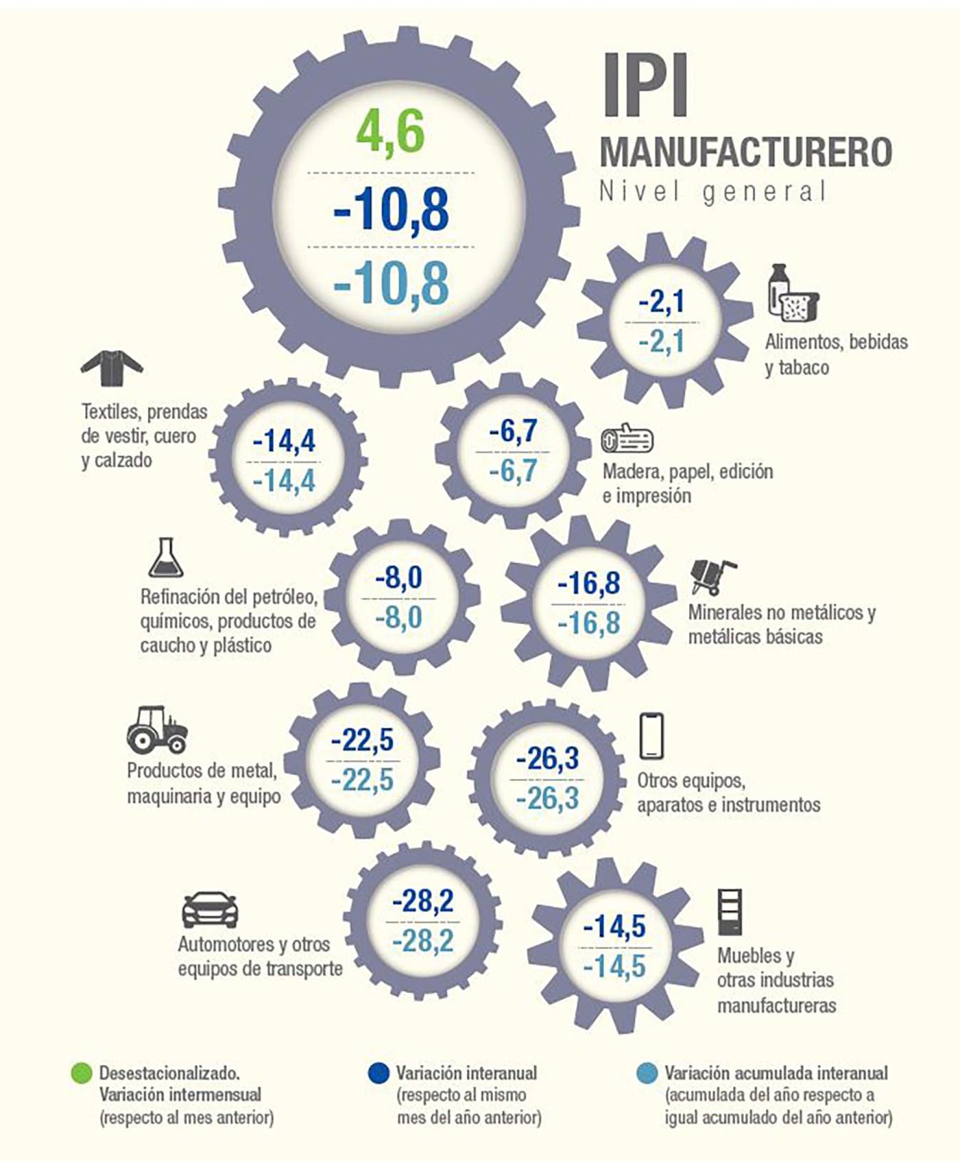 El Indec es uno de los organismos oficiales que más utiliza los porcentajes para explicar la variación de los indicadores de actividad, empleo, comercio exterior y cuentas nacionales