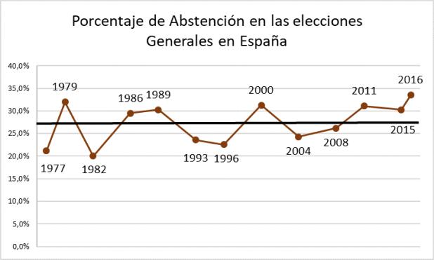 Figura 1. Elaboración propia a partir de Las Elecciones Generales en España 1977-2016