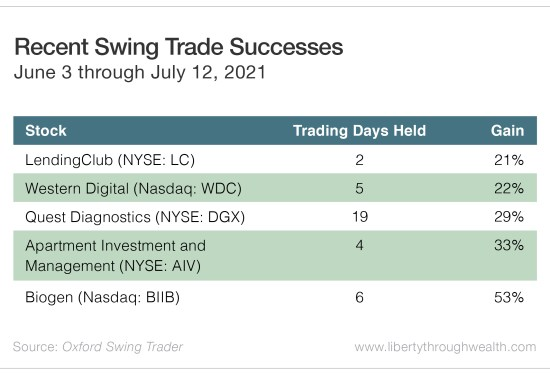 Recent Swing Trade Sucesses
