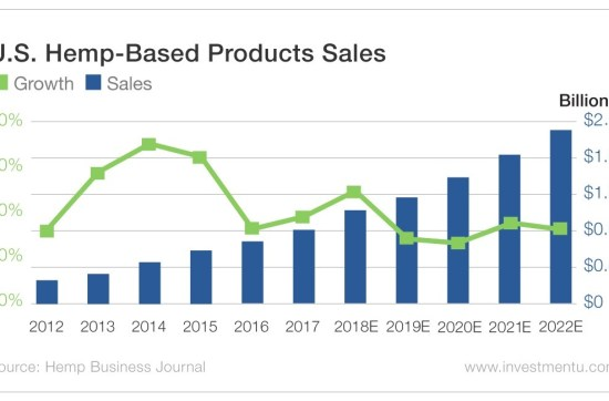 U.S. Hemp Based Products Sales