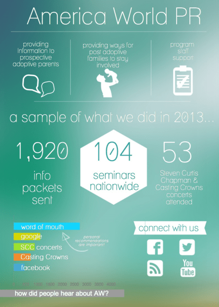 2013 in Review: Public Relations | America World Adoption