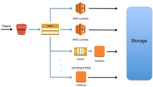 Fanout S3 Event Notifications to Multiple Endpoints | AWS