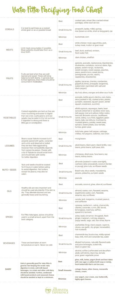 A Vata Pitta diet chart