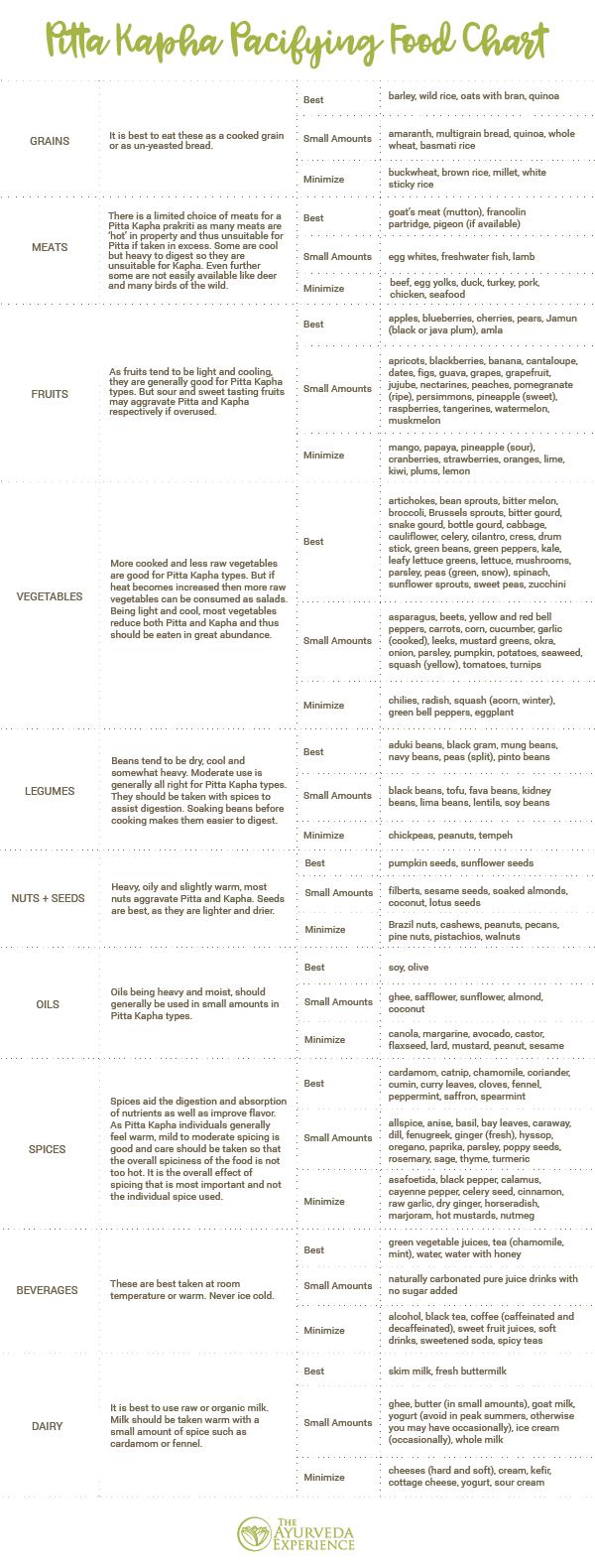 Dieta kapha ayurveda pdf