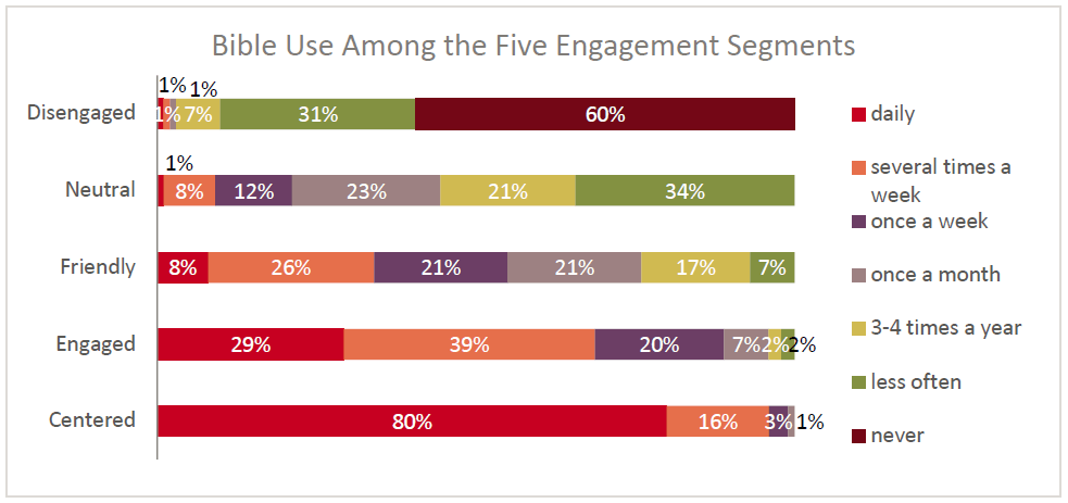 State of the Bible 2018 chart: Bible Use Among the Five Engagement Segments