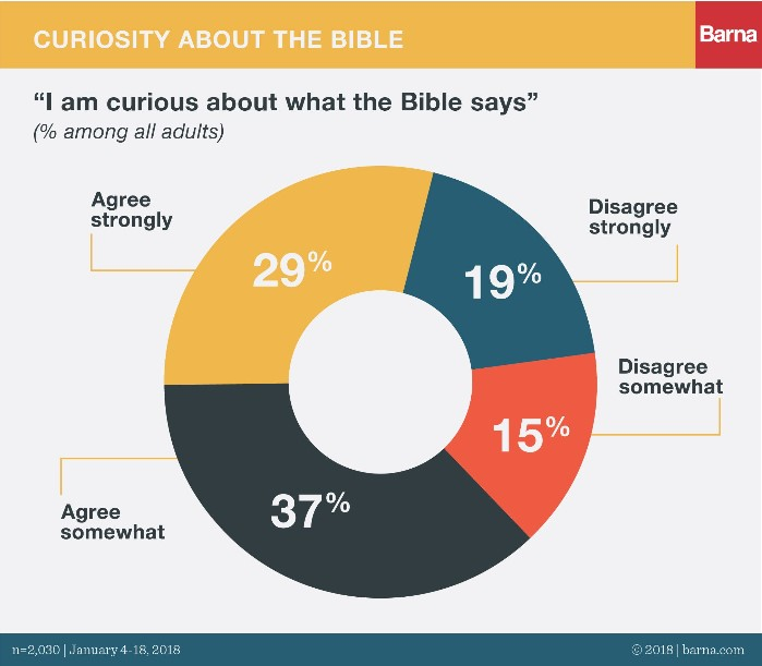 State of the Bible 2018