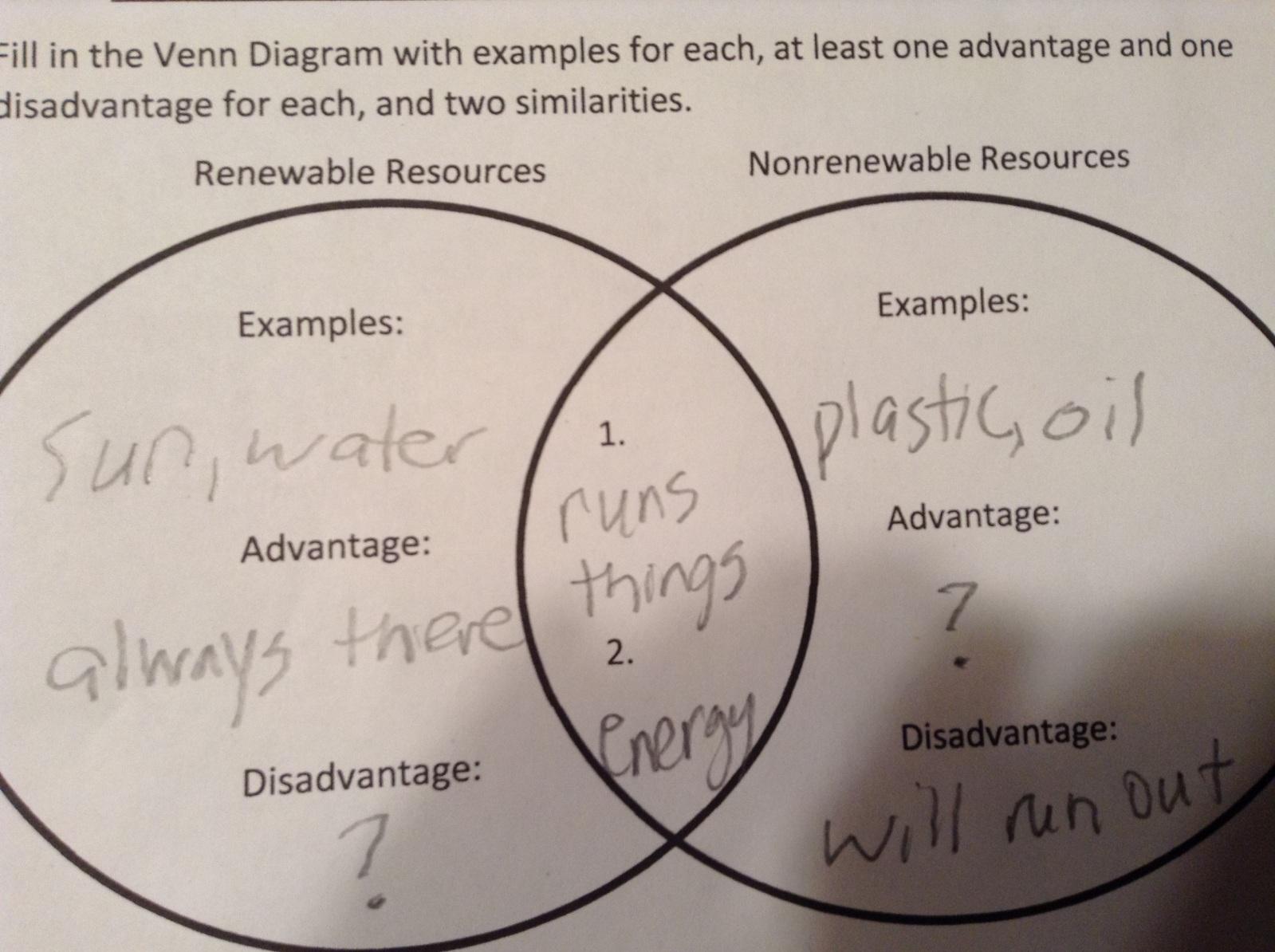 Renewable Resources Examples