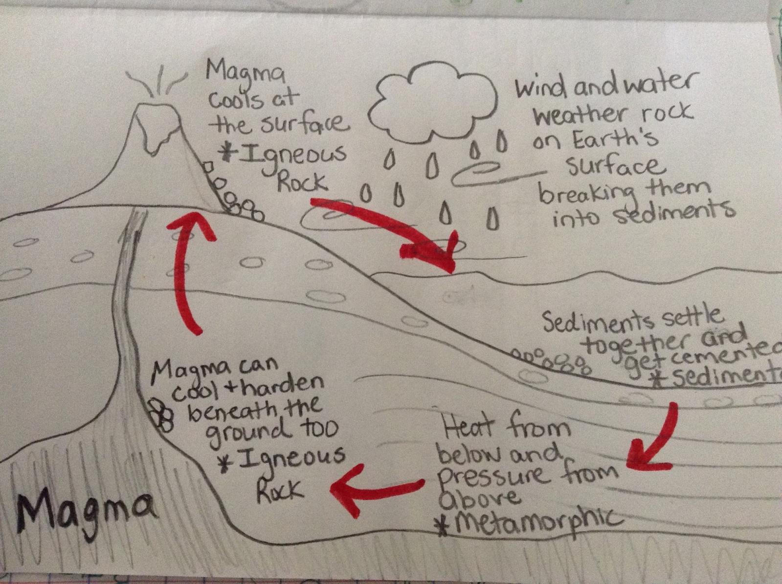 4th Grade Rock Cycle Diagram Worksheet