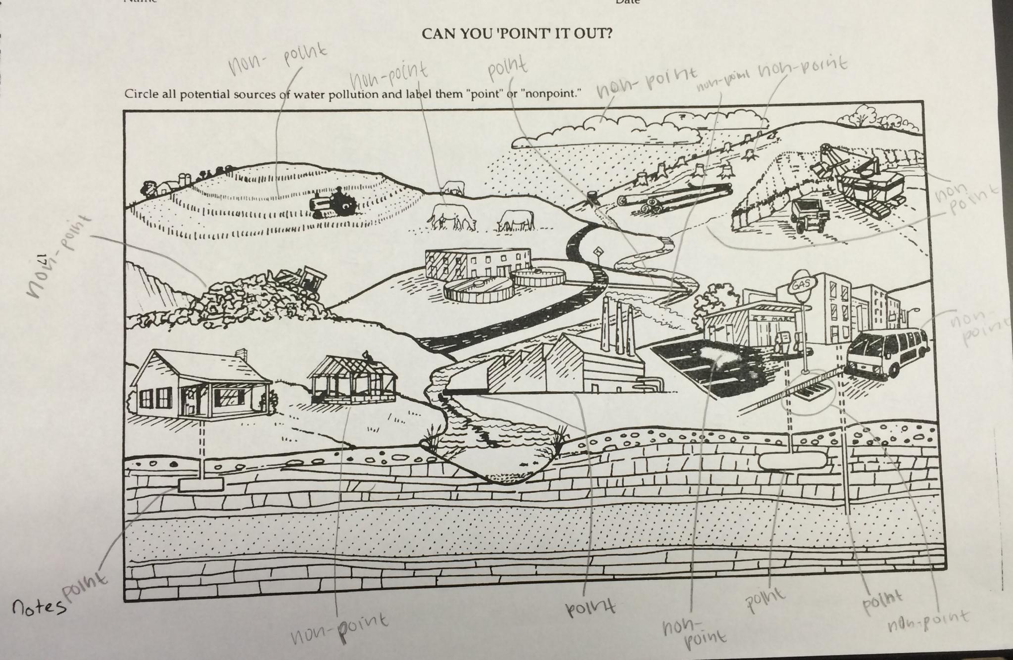 Land Pollution Worksheet Grade 3