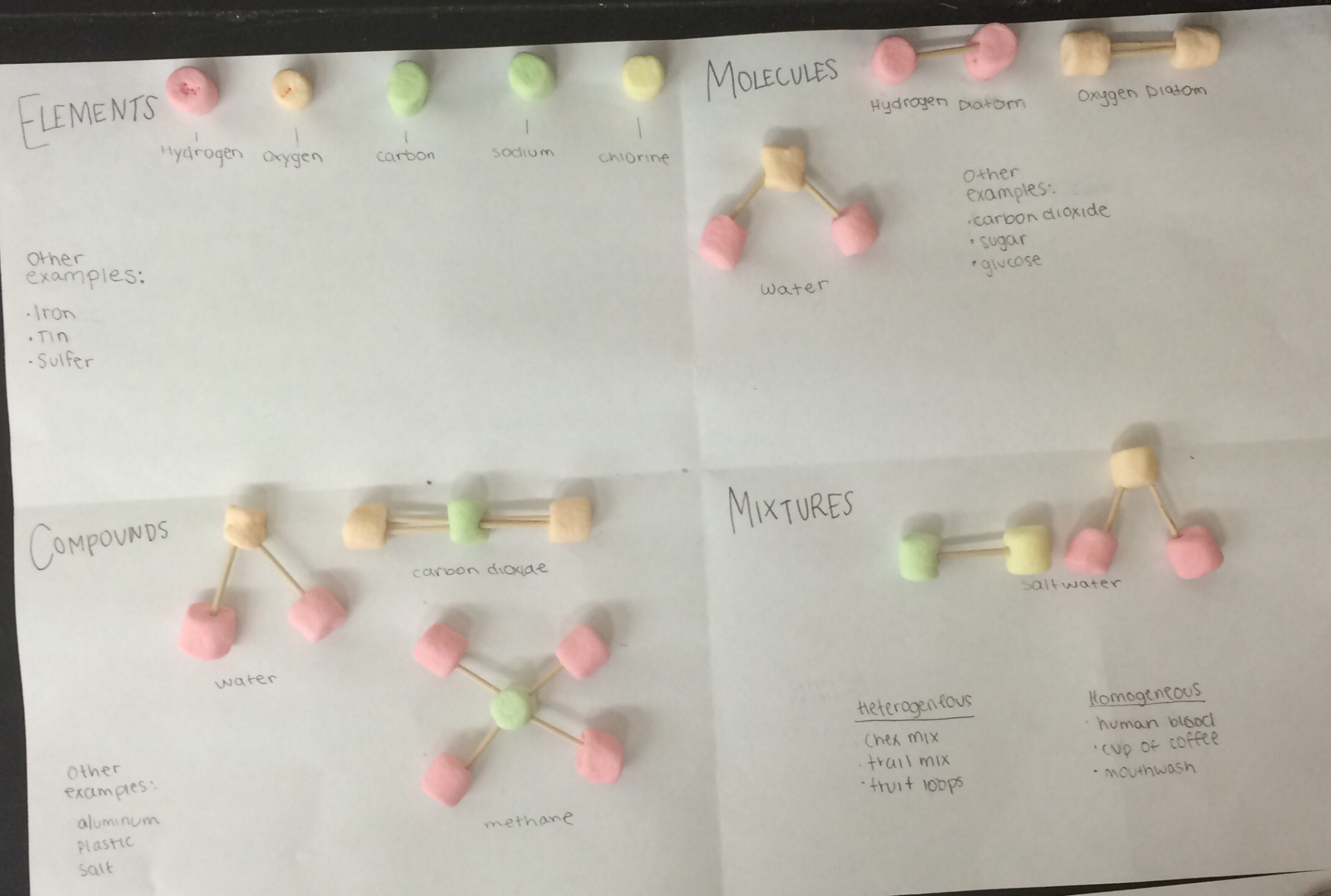Lesson Marshmallow Molecules