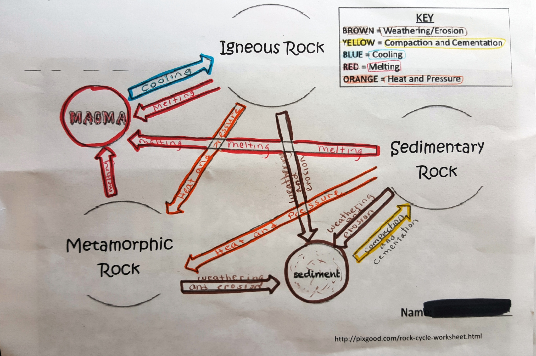 Lesson Day 2 How Do Rocks Form